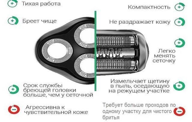 Сравнение роторной и сеточной электробритв