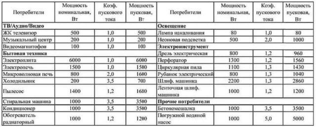 Таблица коэффициентов индуктивности для разных видов бытовых приборов