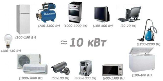 Примерные цифры мощности бытовых приборов