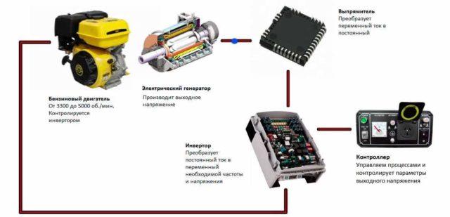 Инверторные генераторы имеют более сложное устройство, но выдают электропитание с постоянными параметрами