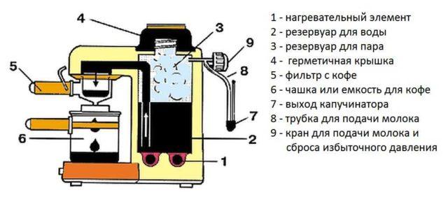Устройство эспрессо-кофемашины без компрессора