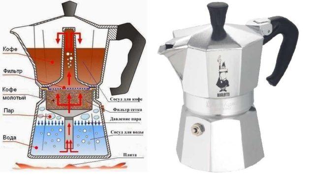 Устройство и внешний вид гейзерной кофеварки
