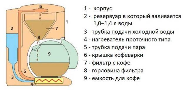 Устройство капельной (фильтрационной) кофеварки для дома и офиса