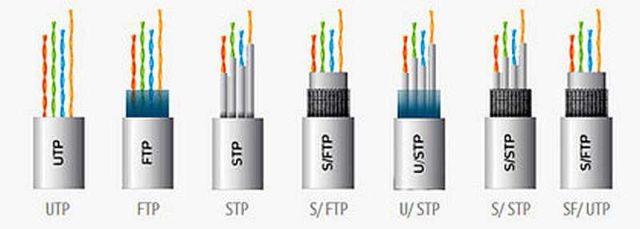 Витая пара - кабель, который используют для подключения проводного интернета