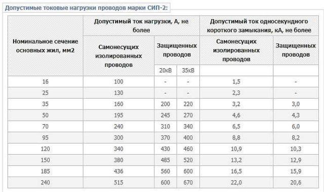 Максимальные токовые нагрузки СИП-2