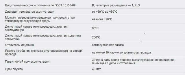 Технические характеристики Провода СИП-1