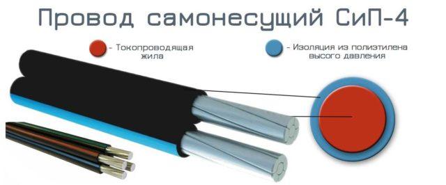 СИП-4 отличается тем, что физическая нагрузка от массы кабеля и осадков распределена между всеми жилами