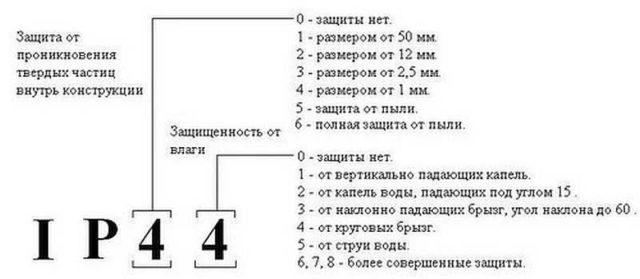 Краткое описание значения цифр в коде степени защиты IP
