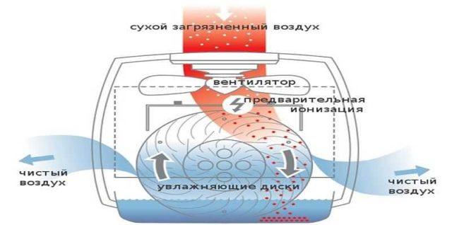 Принцип работы увлажнителя воздуха с функцией водяного очищения (мойка воздуха)