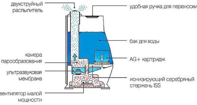 Увлажнитель воздуха для дома мембранного или ультразвукового типа не создает воспринимаемых нашим ухом шумов