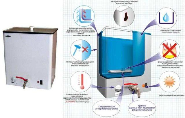Устройство и внешний вид наливных электроводонагревателей