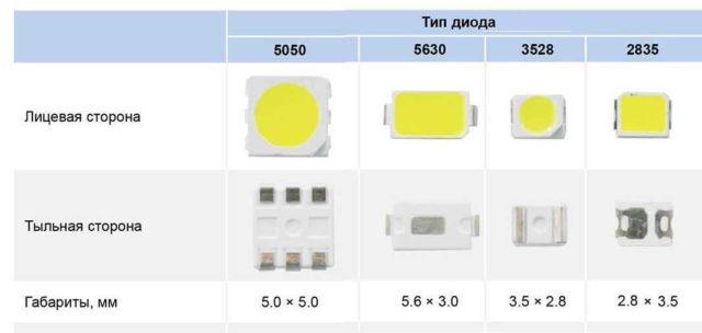 Светодиоды для ЛЭД лент