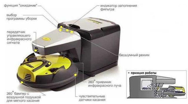 Робот пылесос который сам выбрасывает собранный мусор