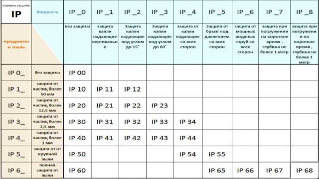 Что такое степень защиты ip44