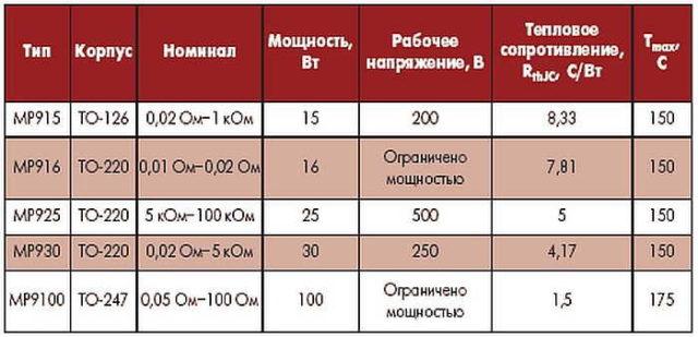Параметры мощных переменных резисторов
