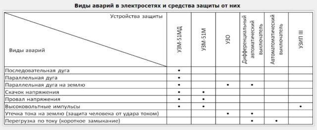 Функции различных устройств защиты бытовой электросети