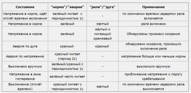 Реле напряжения УЗМ: расшифровка световой индикации модификаций УЗМ 50 М и МД, УЗМ 51 М и МД