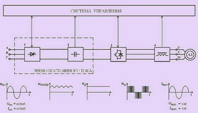 Блок-схема частотного преобразователя