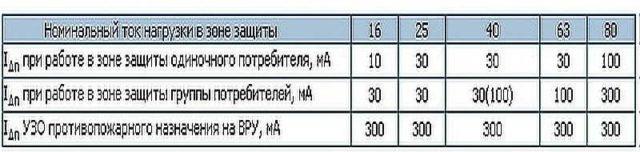Таблица подбора номинального тока отключения для УЗО
