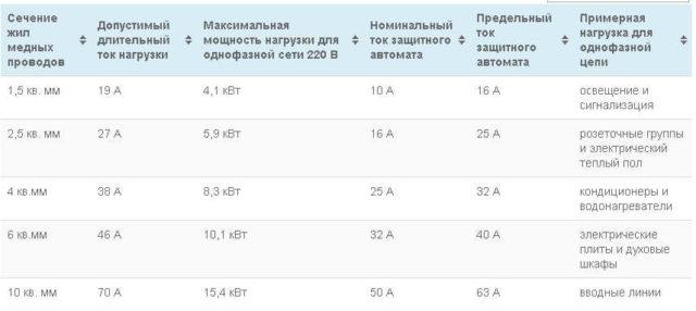 Таблица подбора номинала автомата защиты и УЗО