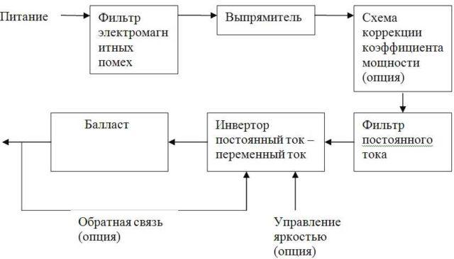 Блок-схема ЭПРА