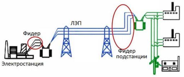 На линии электропередач от электростанции есть, как минимум, два фидера