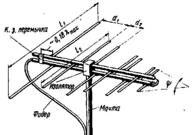 Один их вариантов бытовых антенн (фидер - это кусок кабеля)