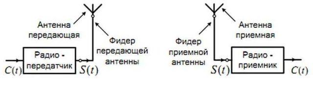 Схема организации радиоканала