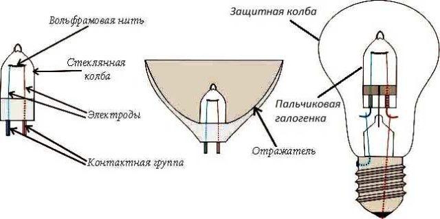 Галогенные лампы тоже имеют спираль накаливания из вольфрама