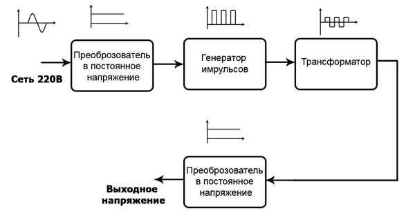 Путь преобразования синусоиды в постоянное напряжение при помощи ИИП