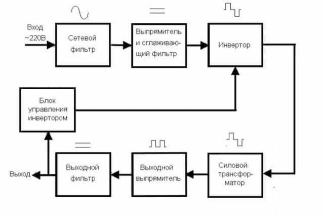 Блок-схема ИИП с формами напряжения в ключевых точках