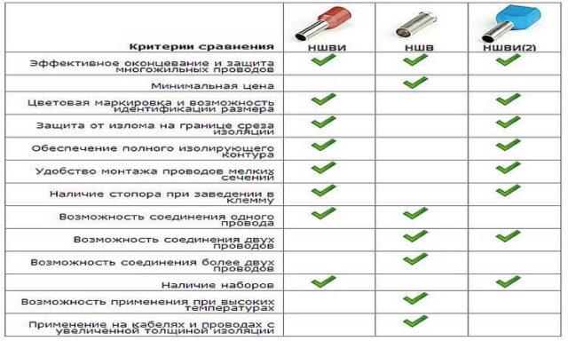 Плюсы и минусы разных типов втулочных наконечников на провода