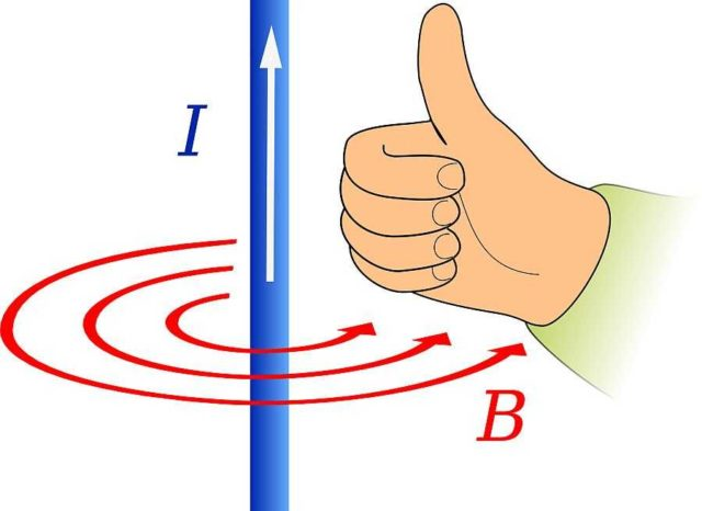Правило буравчика в другой интерпретации: правой руки для проводника (иллюстрация)
