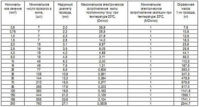 Технические характеристики провода ПВ3
