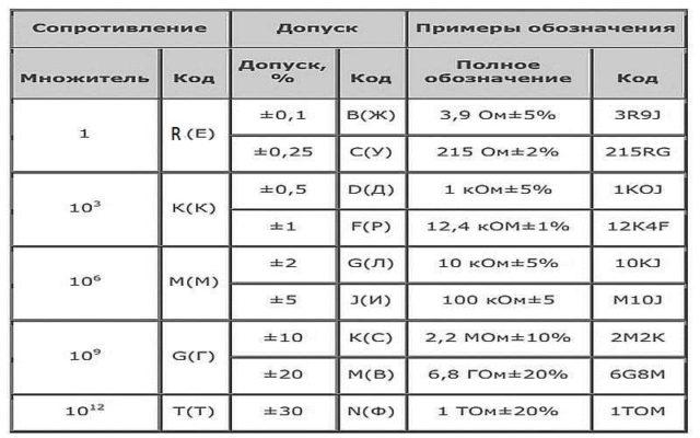 Таблица расшифровки буквенных обозначений в маркировке резисторов старого образца