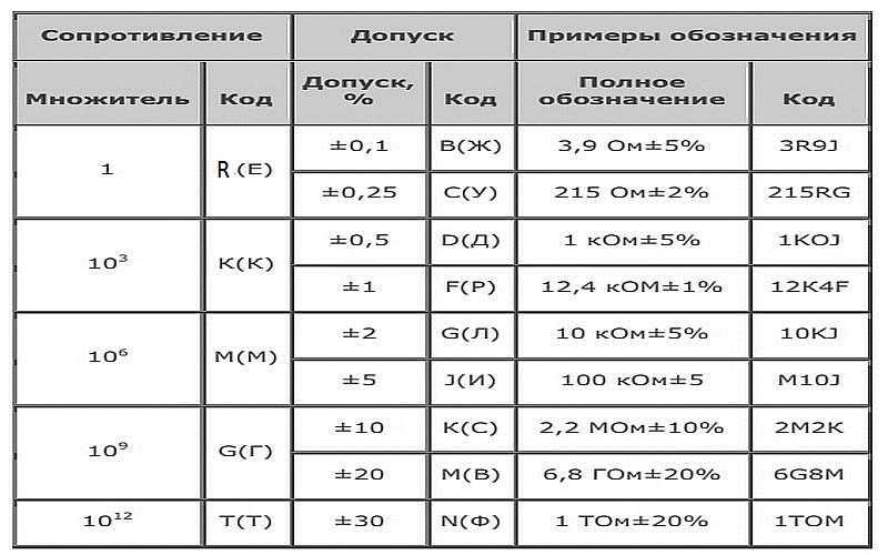 Маркировка резисторов: буквенная, цветовая, для SMD (с примерами)