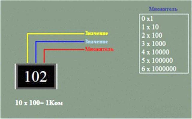 Правило расшифровки кодов номиналов SMD сопротивлений