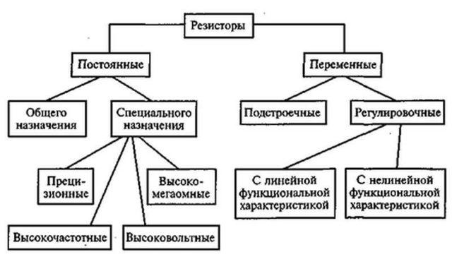 Виды резисторов по назначению