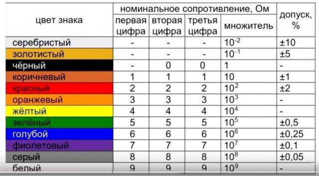 Что обозначают цветные кольца на резисторе