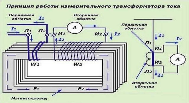 Что такое трансформатор тока для подключения счетчика