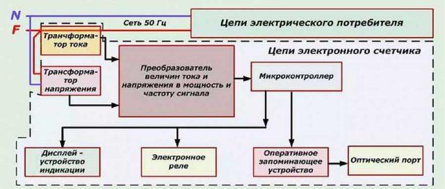 Блок-схема электронного счетчика электроэнергии