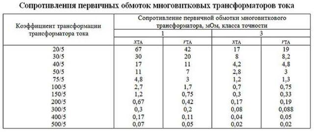 Коэффициенты трансформации и сопротивление обмоток трансформаторов тока