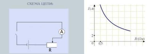Цепь для проверки зависимости силы тока от сопротивления