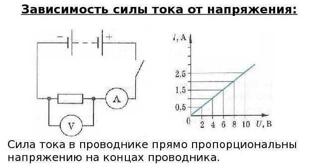 Схема для иллюстрации закона Ома