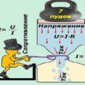 Как понять, что такое напряжение в электричестве