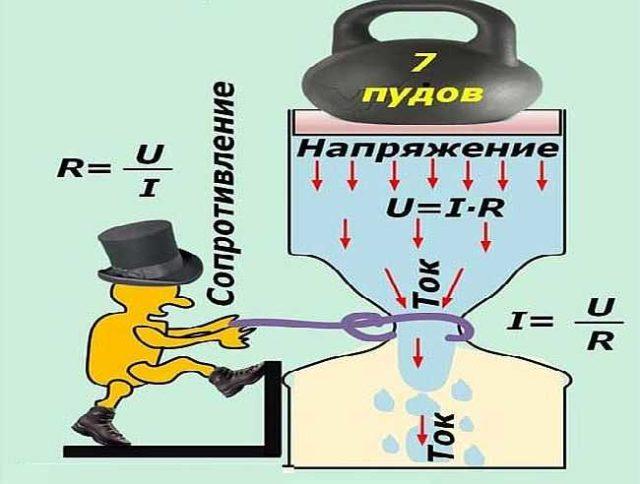 Благодаря картинке просто понять зависимость тока от напряжения и сопротивления