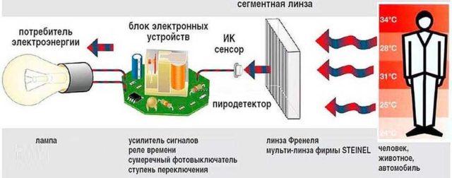 Принцип работы освещения с датчиком движения