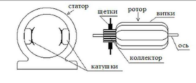 Один из популярных видов электродвижков - коллекторный двигатель