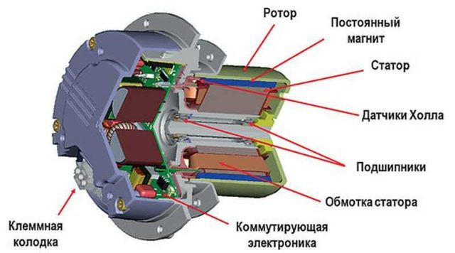 Вентильные двигатели - независимо от типа - предусматривают электронное управление