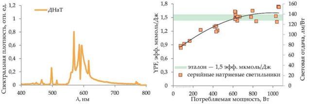 Спектр серийных натриевые газоразрядных ламп для растений